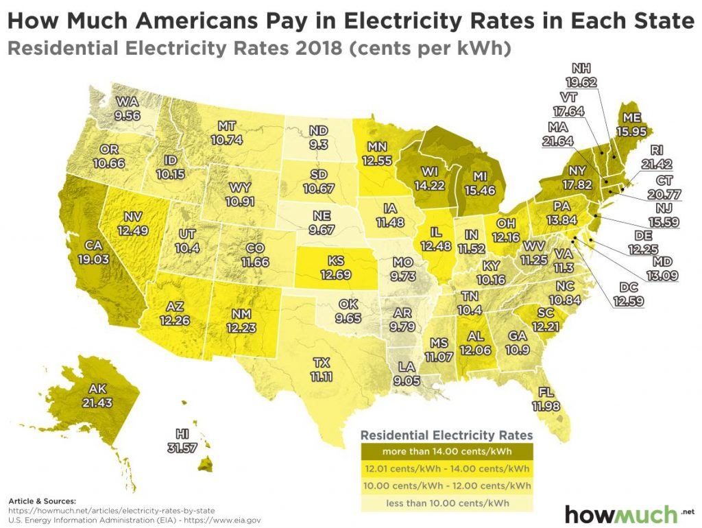 US household electricity cost to estimate space heater expenses