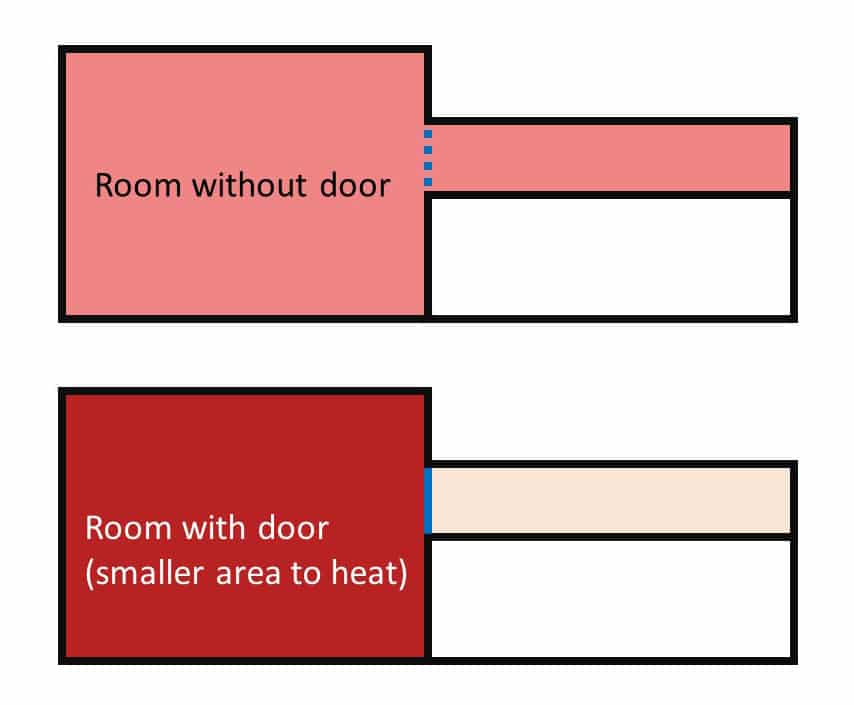 the area you have to heat decreases when you close the door
