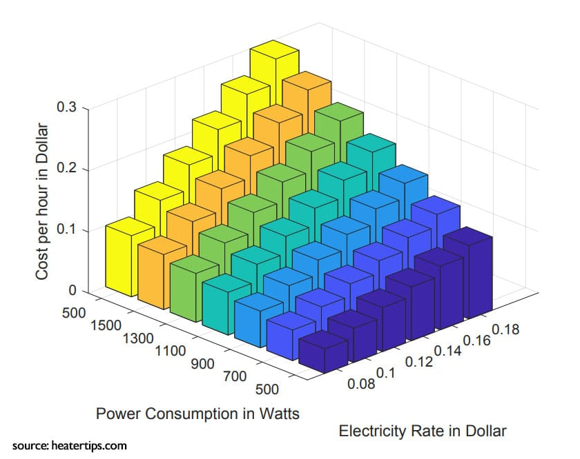 electricity cost of different oil heaters with different power and electricity rates