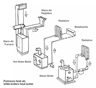 different types of central heating systems to heat a garage gym
